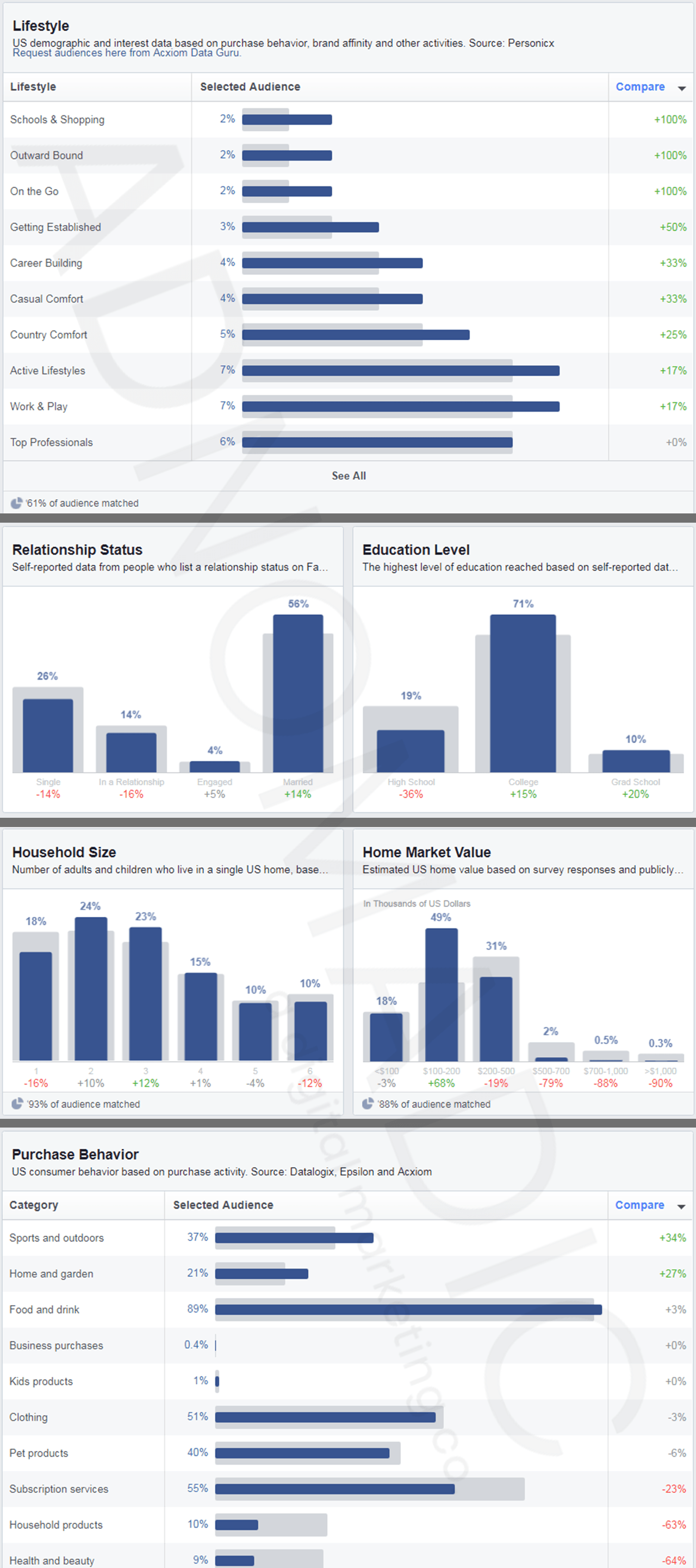 Screen shot: Showing various demographic, household, and purchase behavior information from Facebook